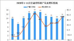 2020年11月甘肃省铝材产量数据统计分析