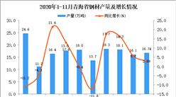 2020年11月青海省钢材产量数据统计分析