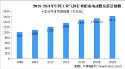 2021年工业气体行业发展概况及前景预测分析