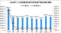 2020年11月福建省包装专用设备产量数据统计分析
