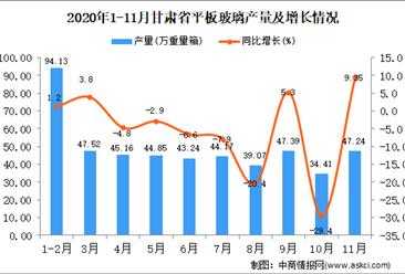 2020年11月甘肃省平板玻璃产量数据统计分析