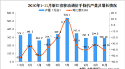 2020年11月浙江省移动通信手持机产量数据统计分析