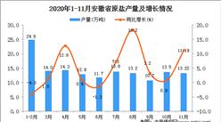 2020年11月安徽省原盐产量数据统计分析