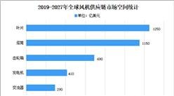 2021年中国风电设备制造业市场现状分析:大功率趋势显著