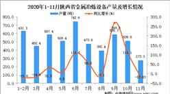 2020年11月陕西省金属冶炼设备产量数据统计分析