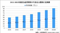 2021年中國民辦IT高等教育行業市場規模及發展前景預測分析(圖)