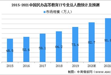 2021年中国民办IT高等教育行业市场规模及发展前景预测分析(图)