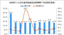 2020年11月甘肃省初级形态的塑料产量数据统计分析