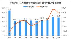 2020年11月福建省初级形态的塑料产量数据统计分析