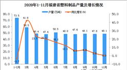 2020年11月福建省塑料制品产量数据统计分析