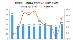 2020年11月甘肃省发电量产量数据统计分析