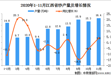2020年11月江西省纱产量数据统计分析