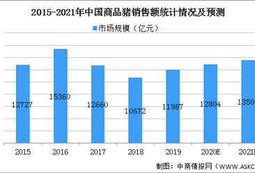 2021年中国商品猪行业市场现状及发展趋势预测分析(图)