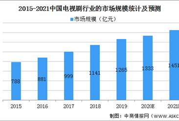 2021年中国电视剧行业市场现状及发展趋势预测分析(图)
