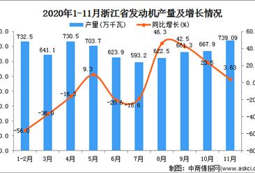 2020年11月浙江省发动机产量数据统计分析