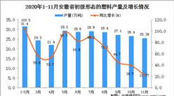 2020年11月安徽省初级形态的塑料产量数据统计分析