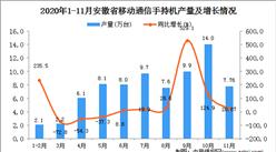 2020年11月安徽省移动通信手持机产量数据统计分析