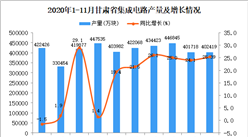 2020年11月甘肃省集成电路产量数据统计分析