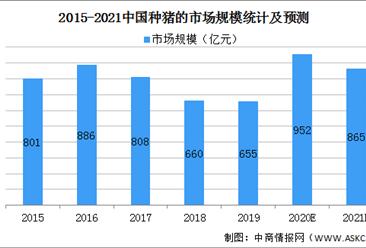 2021年中国种猪行业市场现状及发展趋势预测分析(图)