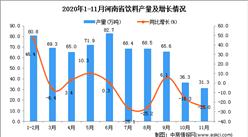2020年11月河南省饮料产量数据统计分析