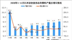 2020年11月江西省初级形态的塑料产量数据统计分析