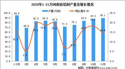 2020年11月河南省铝材产量数据统计分析