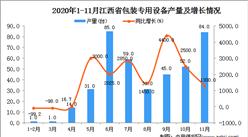 2020年11月江西省包装专用设备产量数据统计分析
