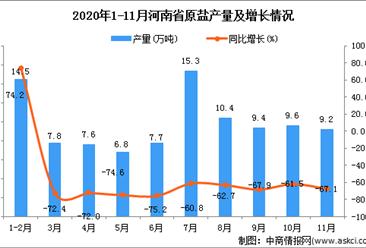 2020年11月河南省原盐产量数据统计分析