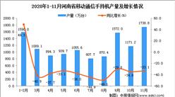 2020年11月河南省移动通信手持机产量数据统计分析