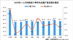 2020年11月河南省十种有色金属产量数据统计分析