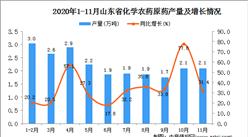 2020年11月山东省化学农药原药产量数据统计分析