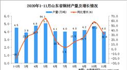 2020年11月山东省铜材产量数据统计分析