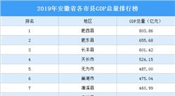 2019年安徽省各市县GDP排行榜:肥西县GDP总量最高(图)