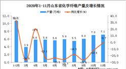 2020年11月山东省化学纤维产量数据统计分析