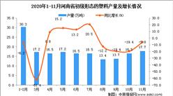 2020年11月河南省初级形态的塑料产量数据统计分析