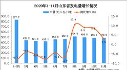 2020年11月山东省发电量数据统计分析