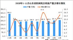 2020年11月山东省机制纸及纸板产量数据统计分析