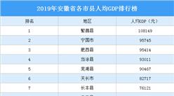 2019年安徽省各市县人均GDP排行榜:16市县人均GDP超5万元(图)