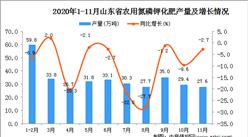 2020年11月山东省农用氮磷钾化肥产量数据统计分析