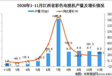 2020年11月江西省彩色电视机产量数据统计分析