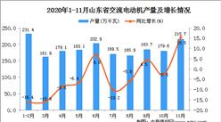 2020年11月山东省交流电动机产量数据统计分析
