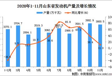 2020年11月山东省发动机产量数据统计分析