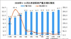 2020年11月江西省铝材产量数据统计分析