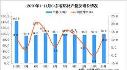 2020年11月山东省铝材产量数据统计分析