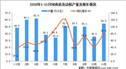 2020年11月河南省发动机产量数据统计分析