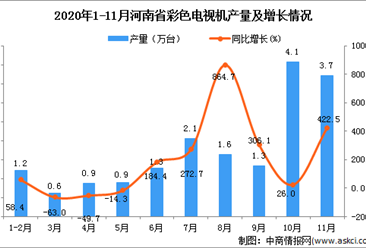 2020年11月河南省彩色电视机产量数据统计分析 
