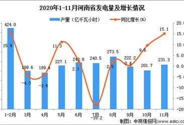2020年11月河南省发电量数据统计分析