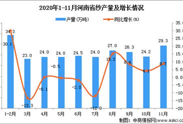 2020年11月河南省纱产量数据统计分析