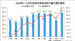 2020年11月江西省交流电动机产量数据统计分析