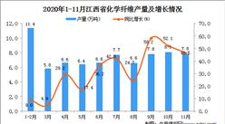 2020年11月江西省化学纤维产量数据统计分析